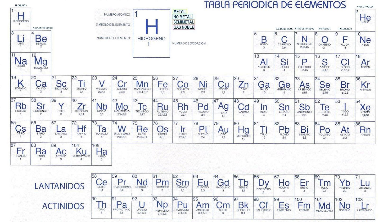 Trabajos de clase y ms tabla peridica elementos con nombre smbolo nmero de oxidacin nmero atmico y grupo urtaz Choice Image