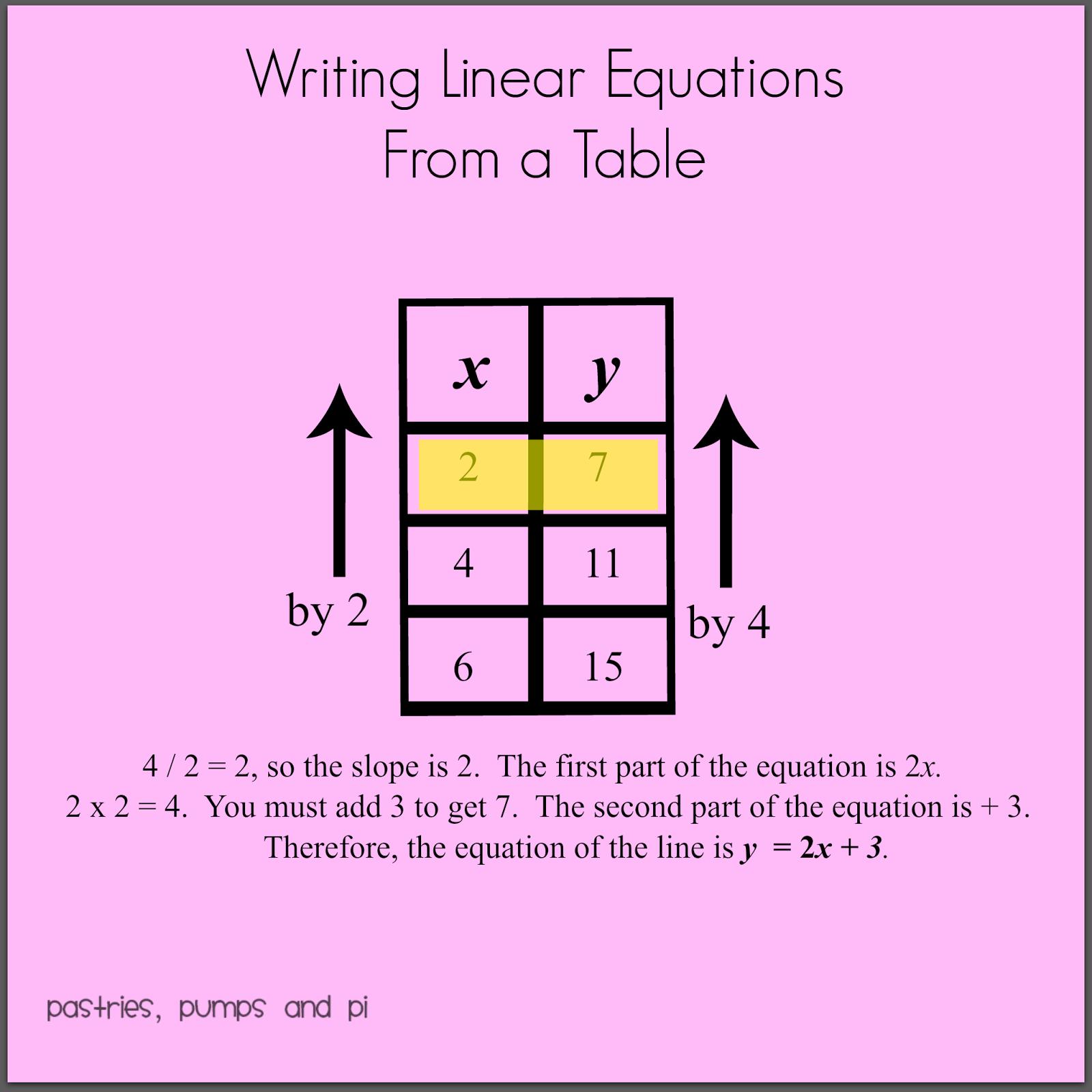 write equation of a line