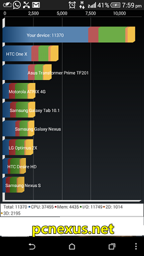 HTC Desire 820 – Benchmarks