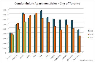 Toronto condo sales graph 2013
