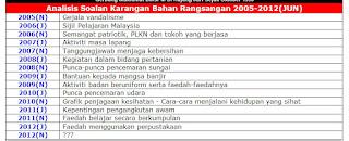 analisis soalan spm 2012