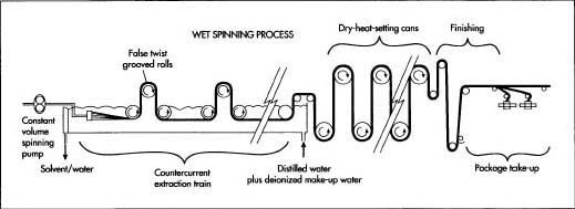 Wet Spinning Process Yarn Manufacturing