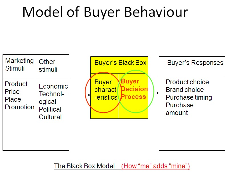 article of consumer behavior The page contains list of all the articles on - consumer behaviour.
