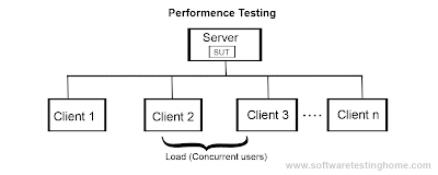 performence testing