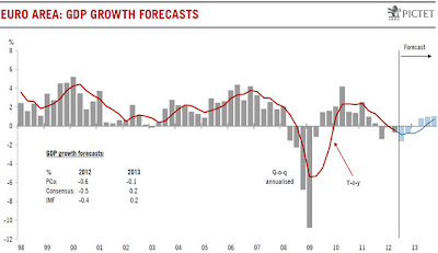 Pictet.com Growth Forecast Europe