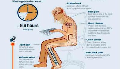 Masalah kesehatan yang disebabkan duduk terlalu lama