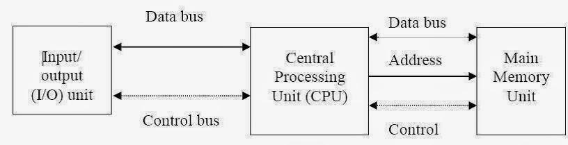 Ghembala belantara diagram blok komputerpc dan cpu beserta fungsinya komputer sebuah mesin yang didalamnya terdapat banyak komponen dan merupakan sebuah sistem yang bisa memproses instruksi apa yang diberikan kepadanya ccuart Gallery