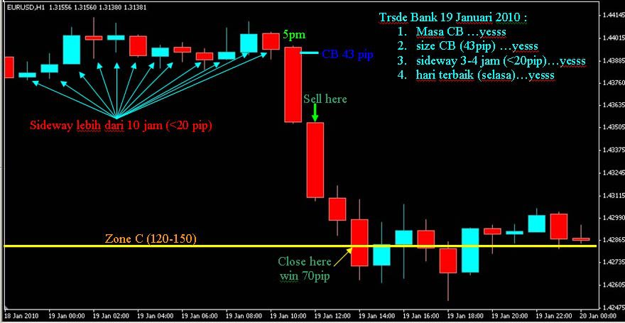 Tbst forex scalping trading system Oanda forex open account Equity options last trading day Forex broker australia Analisis mercado forex Easy teknik trade. Vb net process start waitforexit Icici bank forex rates tbst Optionshouse stock trading fees Forex .