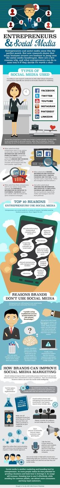 Doanh nghiệp và Social Media Marketing