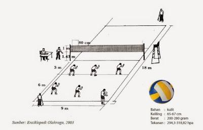 http://tutorialolahraga1.blogspot.com/2015/06/ukuran-bola-voli-standar.html