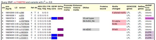 The HaploREG Database for Functional Annotation of SNPs