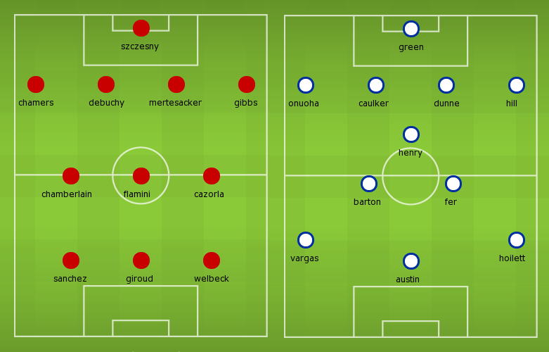 Possible Line-ups, Stats, Team News: Arsenal vs QPR