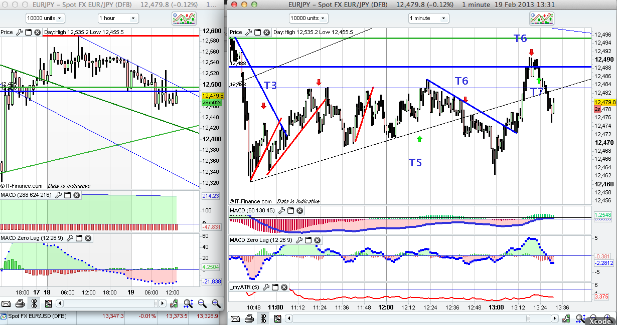 T7 trading system