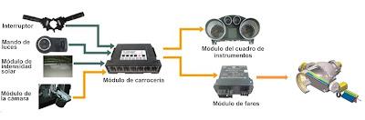 módulo de selección de luces de carretera