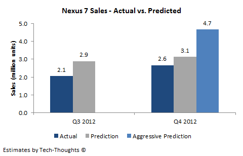 Nexus 7 Sales - Actual vs. Predicted