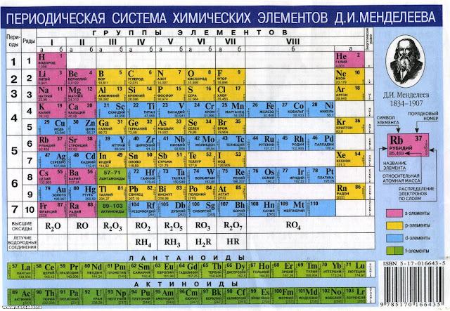Периодическая система химических элементов Д И Менделеева