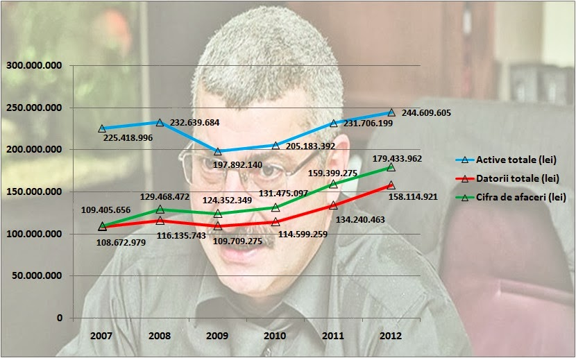 Activele Rosal datorii Rosal cifra de afaceri Rosal 2007 2008 2009 2010 2011 2012