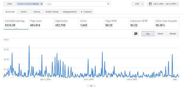 Сколько можно заработать на блоге в AdSense за год