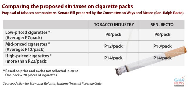 effects of sin tax bill to the revenue of cigarette vendors Taxes on cigarettes work - states with higher taxes on packs of cigarettes tend to have a lower rate of smoking among adults in connecticut, for example, the tax on cigarettes is $390 - the second-highest in the country - and the rate of cigarette usage is 135% - the second-lowest in the country.