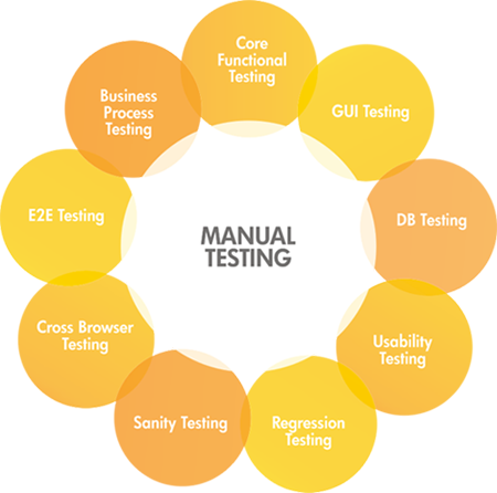 manual testing is a base to play on technology tools a learning rh qacampus blogspot com manual testing tools for web applications manual testing tools examples