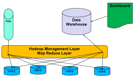 Hadoop Analytics Architecture