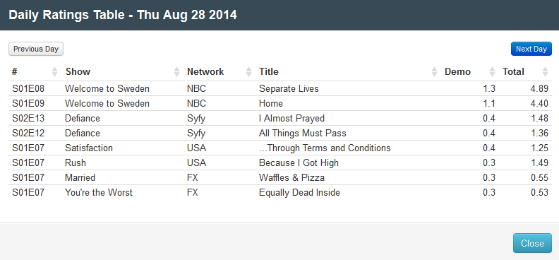 Final Adjusted TV Ratings for Thursday 28th August 2014