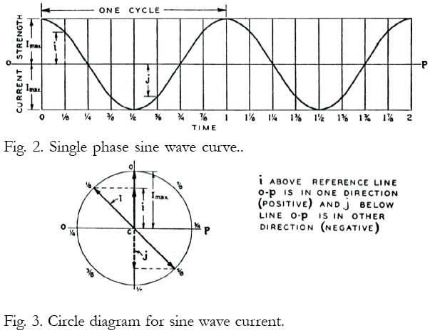 ac motor diagram