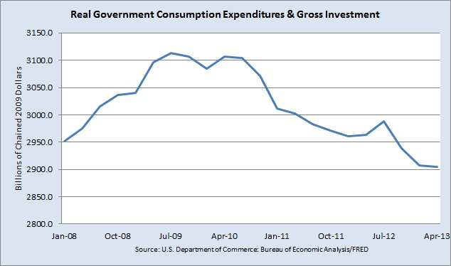 declining Real Government Consumption Expenditures and Gross Investment