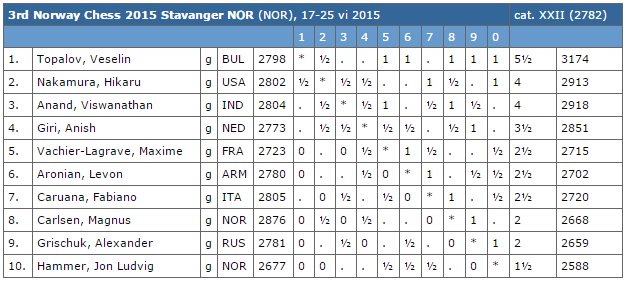 Le classement du tournoi d'échecs après 6 rondes sur 9