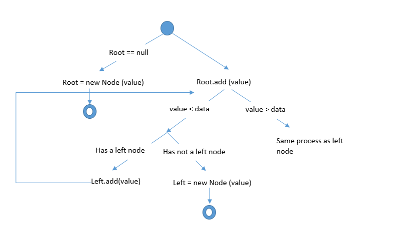 Binary search tree in data structure