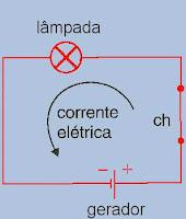 Representação de um circuito elétrico fechado