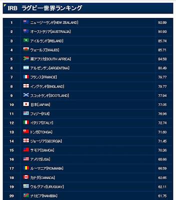 ラグビー 世界 ランキング 日本