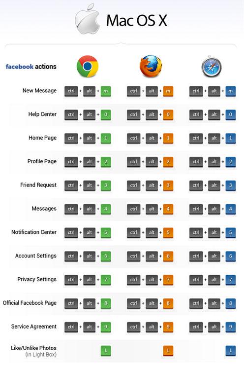 daftar shortcut facebook di mac os