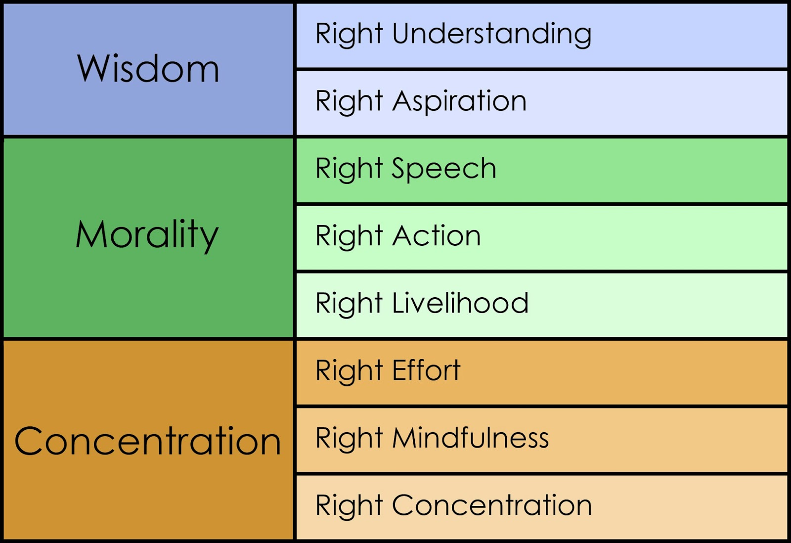 the noble eightfold path To understand how to practice mindfulness in daily life, says gaylon ferguson, we have to look at all eight steps of the buddha's noble eightfold path.