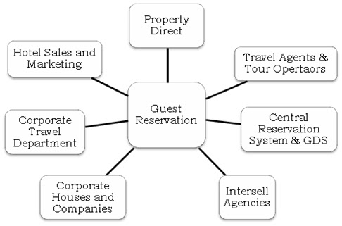 Hotel Management And Hospitality Education Resource Reservation