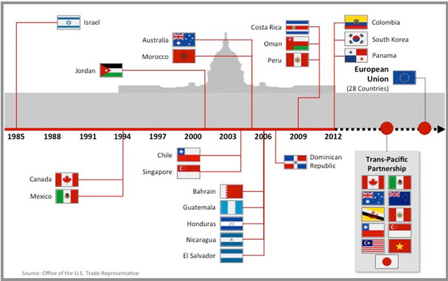 Foreign trade of the United States
