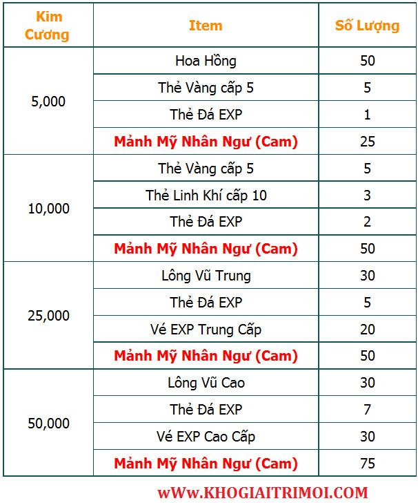 Các sự kiện hot sau bảo trì ngày 19/8 game Eden 3D