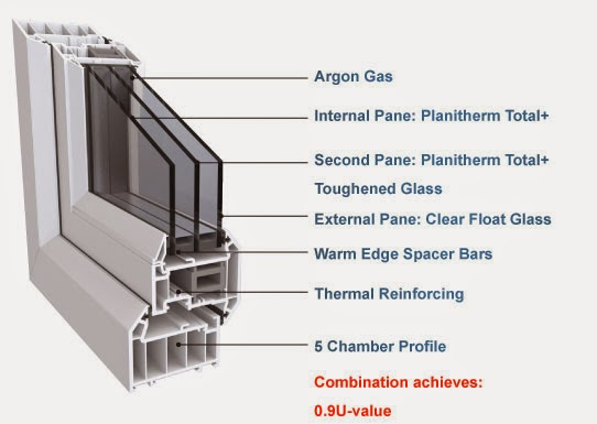Double glazing southport pvc windows and doors uk usa for Pvc double glazing