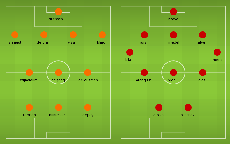 Possible Lineups: Netherlands vs Chile