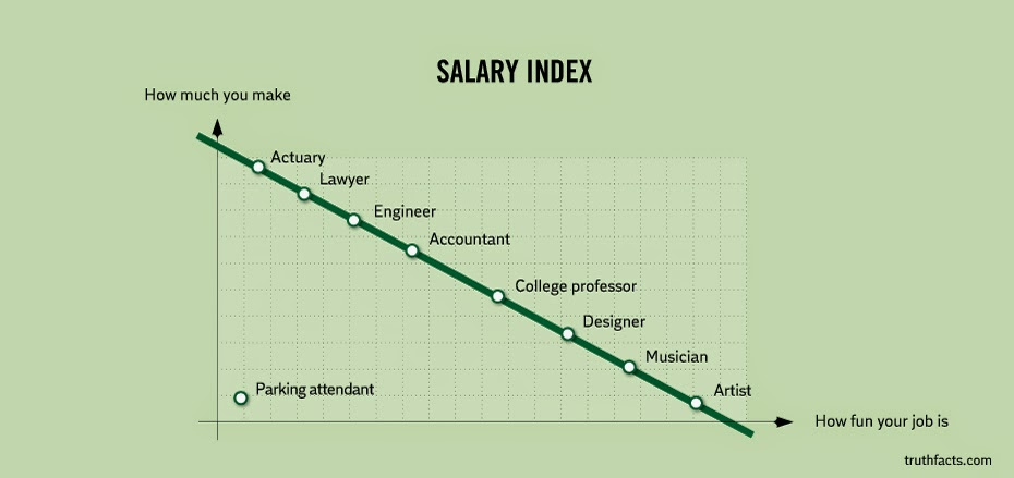 Salary Vs Fun