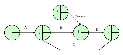 Teknik penyusunan jaringan kerja network planning kampuz sipil dummy adalah suatu kegiatan yang tidak memerlukan sumberdaya dan tanpa dimensi waktu ccuart Images