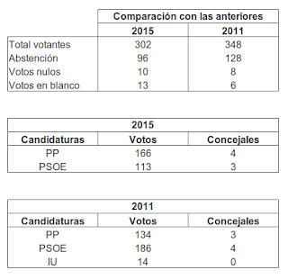 Comparativa Elecciones Torrejoncillo