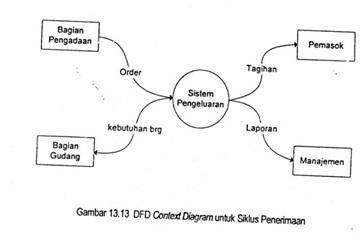 Ameliadewienduut wawancara 1 sistem akuntansi bulan oktober httpwahyuramadhan99spot20121022 jelaskan diagram dfddata flow diagamml ccuart Choice Image