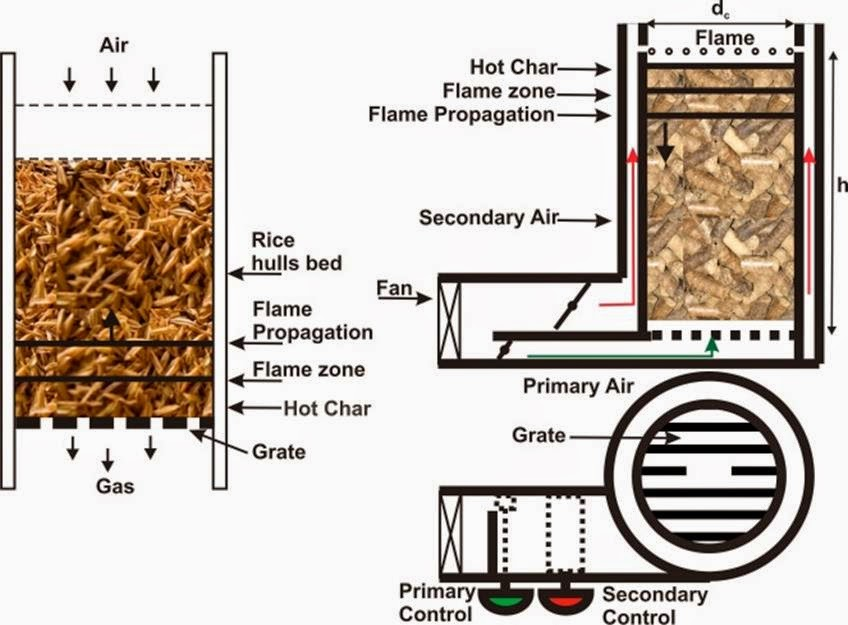biomass gasification thesis Thesis for the degree of doctor of philosophy in natural science, specialization in chemistry alkali metals and tar in biomass  biomass gasification the measurement methods are mainly adapted from aerosol science and based on thermal analysis and surface ionization of aerosol particles long-term.