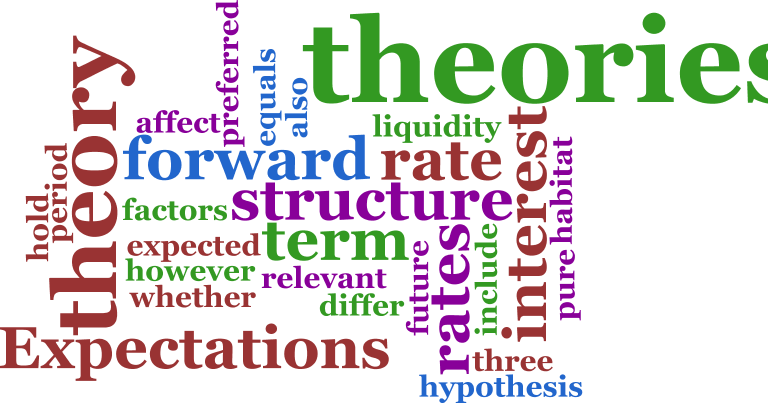 assignments on leadership theories