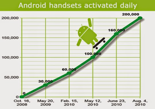 Android Growth Chart