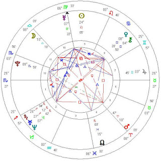 astro wiki Rumer Willis birth horoscope chart