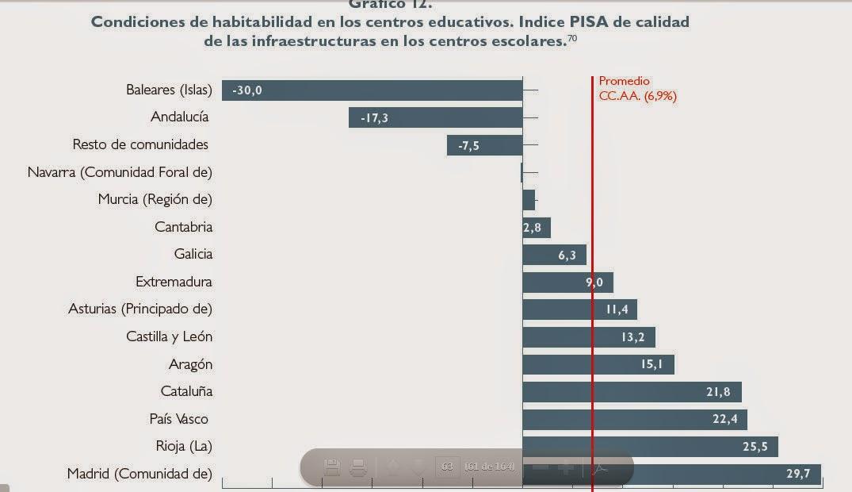 Habitabilidad de los centros educativos