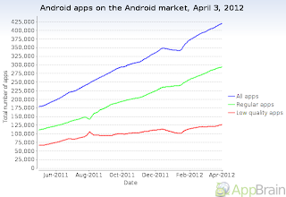 total number of android apps on the android market