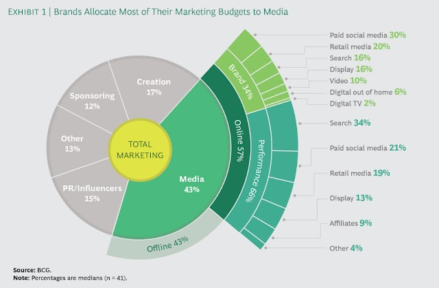 Brands allocated most of their marketing budgets to media
